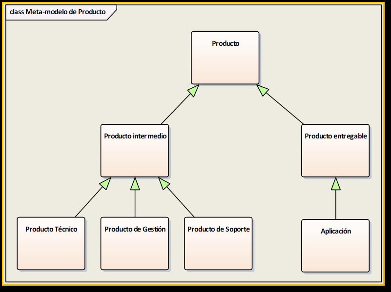 El Meta-modelo de Producto